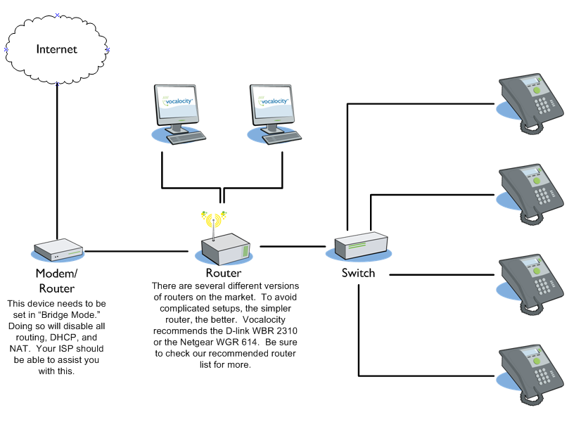 Wiring diagram for seperate lan voip phones